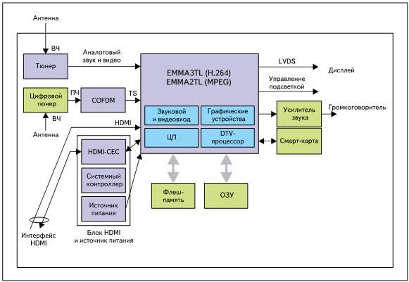 Структурная схема цифрового телевизора