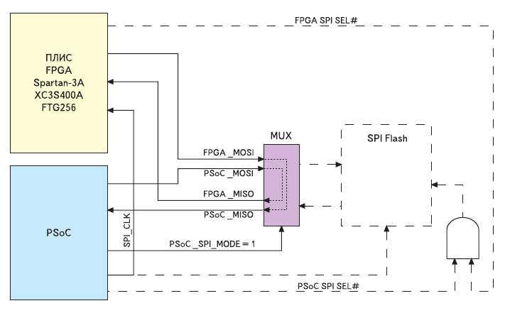 Рис. 5. Схема сопряжения ПЛИС XC3S400A с кристаллом PSoC Mixed-Signal Arrays через интерфейс SPI в инструментальном модуле Xilinx Spartan-3A Evaluation Board
