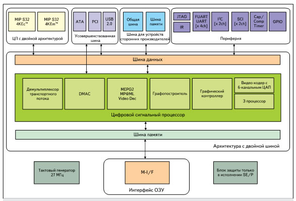 Структура микросхемы EMMA2SE