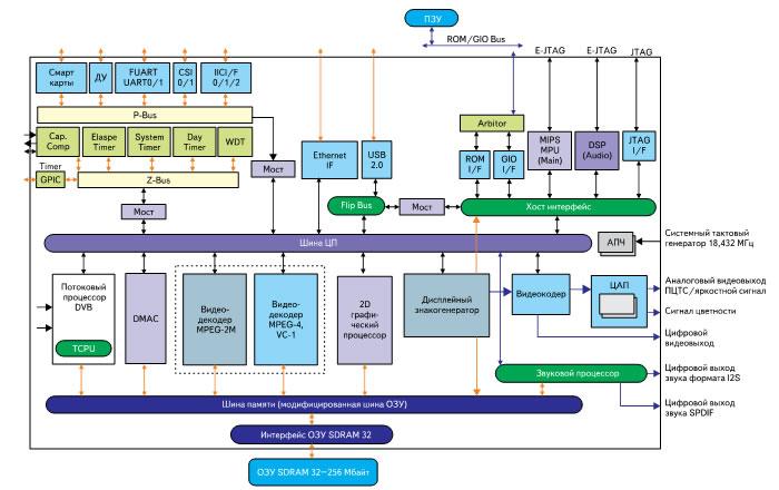 Структура микросхемы EMMA3SV