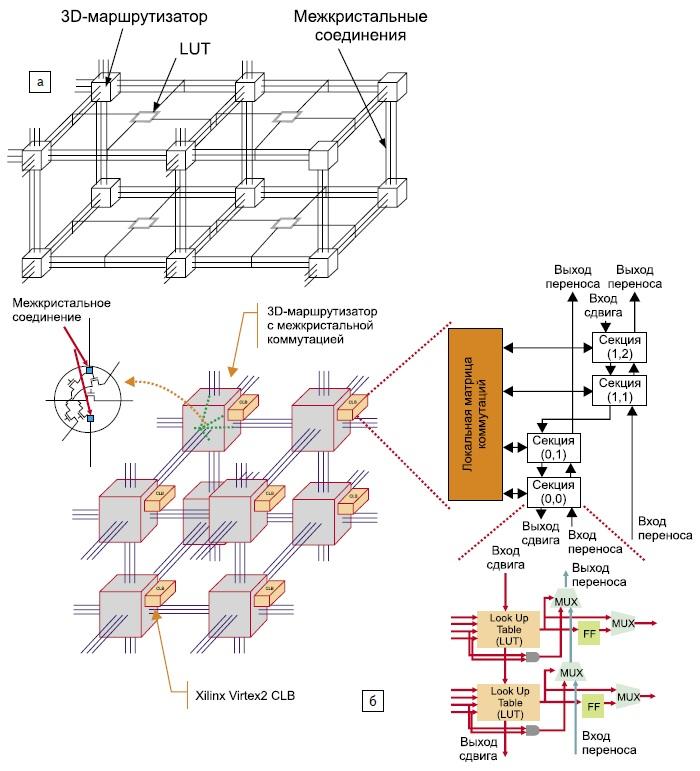 Концепция создания 3D ПЛИС на основе технологии стекирования кристаллов