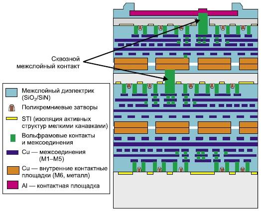 3D ПЛИС типа ППВМ на основе технологии FaStack фирмы Tezzaron