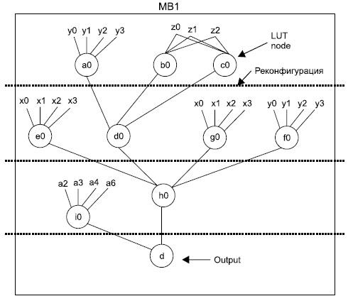Граф связанности LUT для реализации булевой функции в одном макроблоке (MB1)