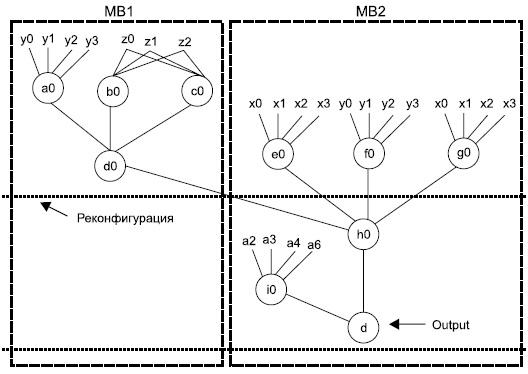 Граф связанности LUT для реализации булевой функции c помощью двух макроблоков