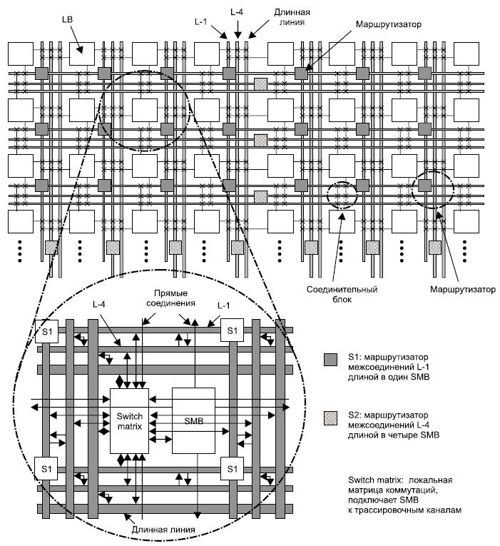 S1 маршрутизатор межсоединений L-1 с длиной сегментации в 1 SMB;