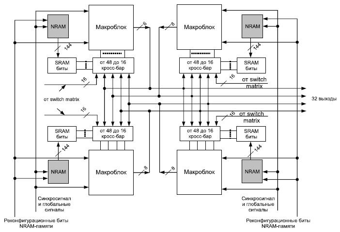 б) Супермакроблок (SMB) ПЛИС с энергонезависимой оперативной памятью NRAM на основе углеродных нанотрубок