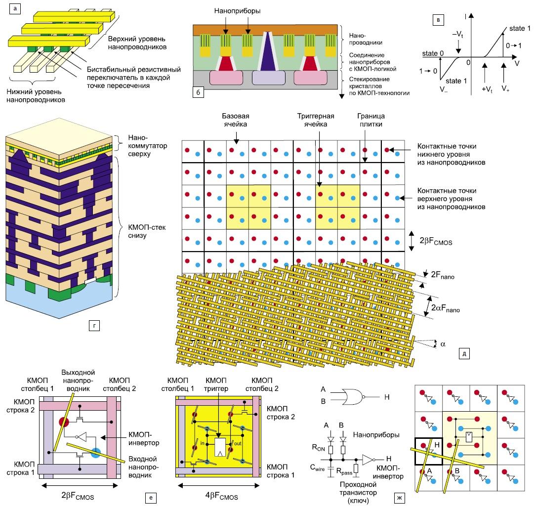 Нанокоммутатор (а); б) приборная структура и ВАХ резистивного ключевого элемента