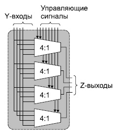 Определение мультиплексора с полной коммутацией 4 входа×4 выхода