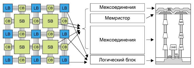 ПЛИС типа ППВМ на основе мемристоров
