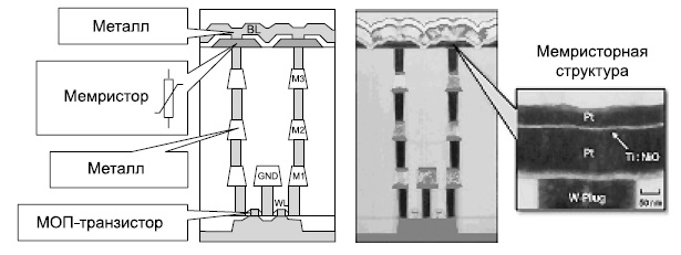 Схематический профиль структуры