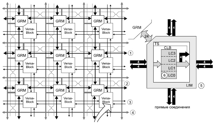 Уровни межсоединений в трассировочных ресурсах ПЛИС XC5200 фирмы Xilinx