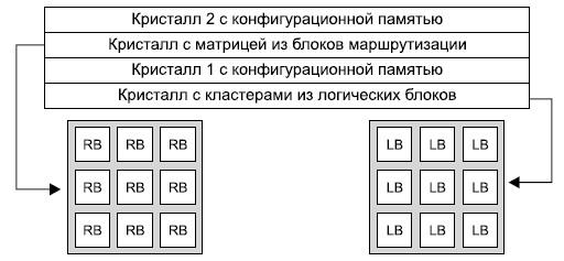 Концепция «трассировочной фабрики»