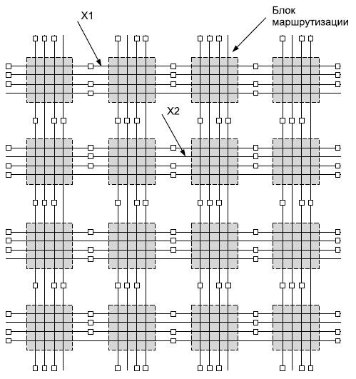 Матрица из блоков маршрутизации (RB)