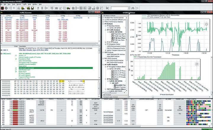 Рис. 1. Продукты assureMe OSS компании Agilent для лучшей оценки поведения сети