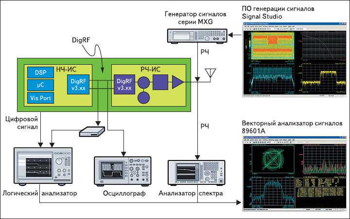 Рис. 2. Тестирование компонентов новых цифровых беспроводных устройств