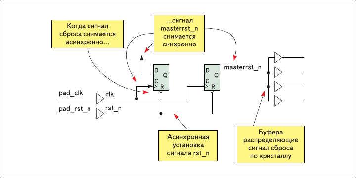 Рис. 4. Блок-схема синхронизатора сброса
