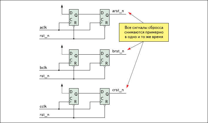 Рис. 6. Все сигналы сброса снимаются в одно и то же время