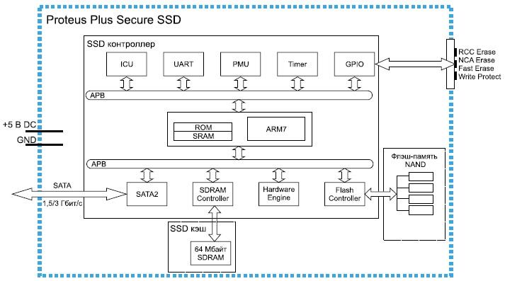 Функциональная схема SSD Proteus Plus