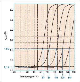 Изменение выходного напряжения при изменении характеристик позистора