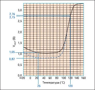 Выходное напряжение при уменьшении количества последовательно соединенных позисторов