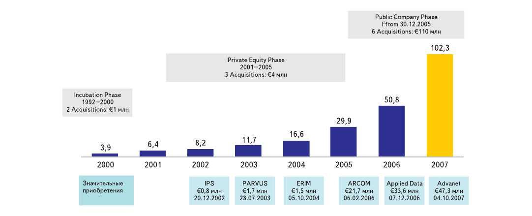Рис. 1. Динамика развития Eurotech Group