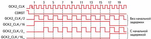 Временные диаграммы тактовых сигналов, формируемых встроенным делителем частоты в кристаллах семейства CoolRunner-II