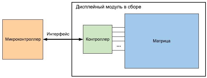 Структурная схема подключения дисплея совстроенным контроллером