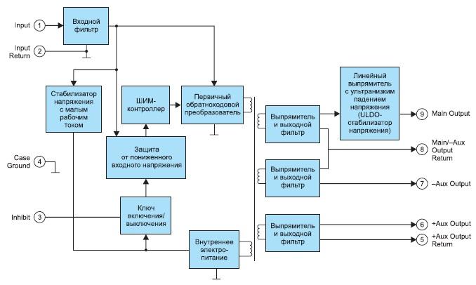 Упрощенная структурная схема DC/DC-преобразователя серии 10406xx