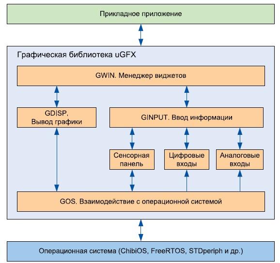 Взаимодействие приложения с библиотекой uGFX