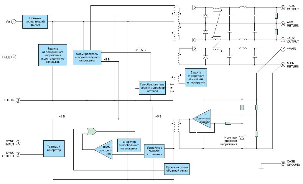 Структурная схема DC/DC-преобразователя серии M3N100 с тремя выходными каналами