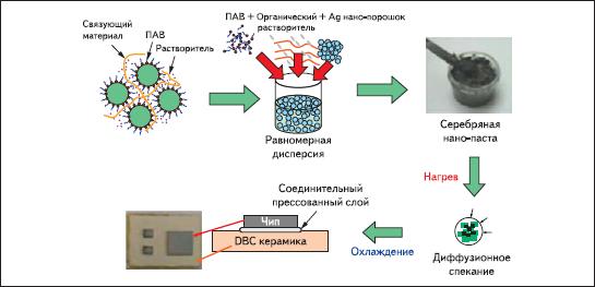 Этапы низкотемпературного спекания (ПАВ — поверхностно,активное вещество)