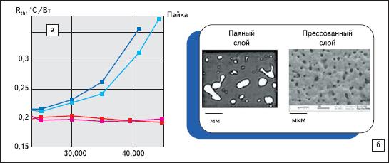 Изменение теплового сопротивления Rth при термоциклировании, структура соединительных слоев припоя и прессованного нано,порошка Ag