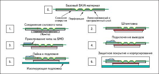 Этапы производства миниатюрного модуля на основе технологии SKiN