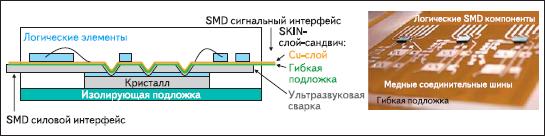 Конструкция SKiN-модуля