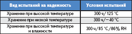 Квалификационные испытания для проверки качества нанесения теплопроводящей пасты
