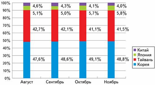 Состояние поставок большеформатных ЖК-панелей по странам (на конец 2009 года)