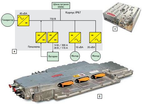 мультиконверторный блок: а) структурная схема; б) внешний вид; в) модуль MiniSKiiP 2