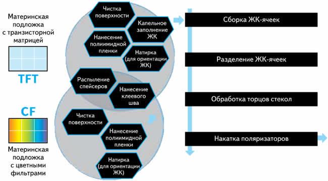 Процесс сборки ЖК-ячейки