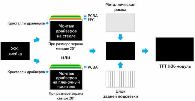 Процесс сборки TFT ЖК-модулей