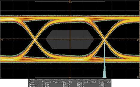 «Глазковая» диаграмма TMDS