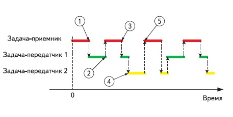 Последовательность выполнения задач в учебной программе № 2