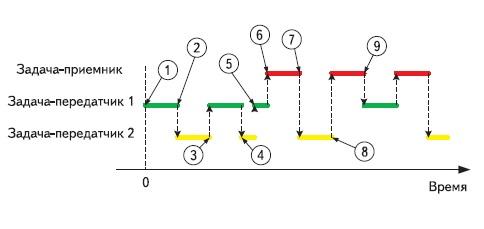 Последовательность выполнения задач в учебной программе № 3