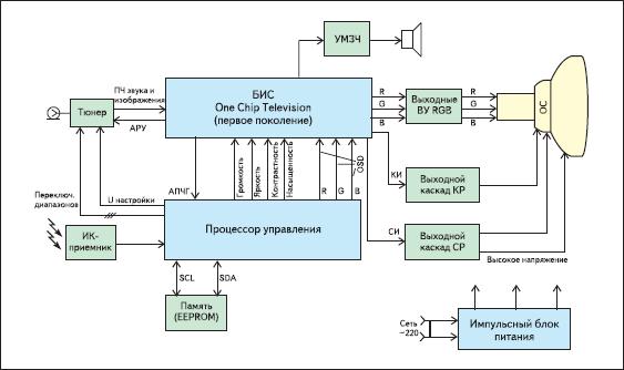 Функциональная схема телевизора на ОСТ-процессоре первого поколения
