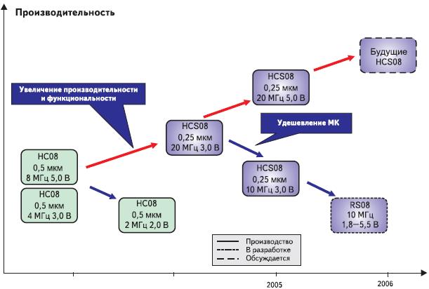 Рис. 1. Развитие линейки 8-разрядных МК Freescale
