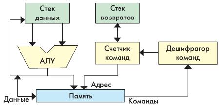 Рис. 1. Блоксхема стекового микропроцессора