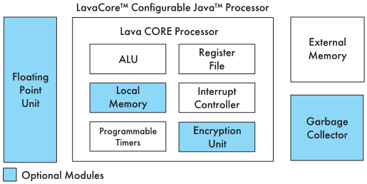 Рис. 10. Блоксхема ядра LavaCORE сдополнительными модулями