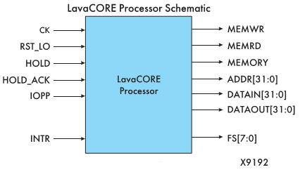 Рис. 11. Диаграмма интерфейса LavaCORE (Примечание: на вопрос «почему здесь MEMRDY обозначен как выход, а в таблице как вход?» от фирм Xilinx и DSI автор ответа не получил)