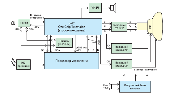 Функциональная схема телевизора на ОСТ-процессоре второго поколения