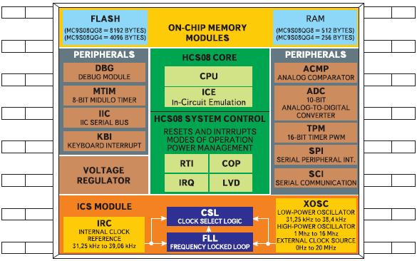 Рис. 2. Внутренняя структура микроконтроллера MC9S08QG8