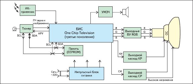 Функциональная схема телевизора на ОСТ-процессоре третьего поколения (процессоре UOC)
